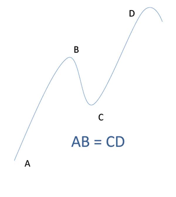 AB-CDパターン